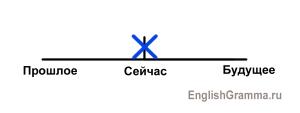 Present Simple со статическим глаголом